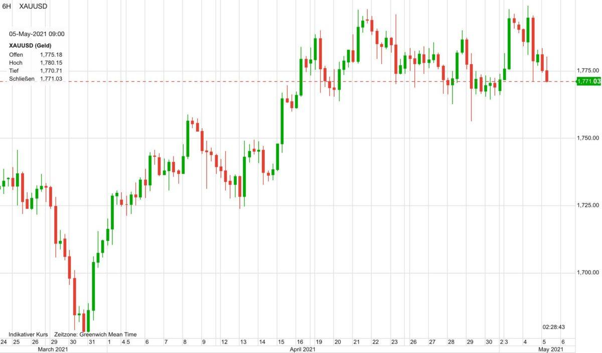 Im Chart sieht man den Goldpreis-Verlauf seit dem 24. März.