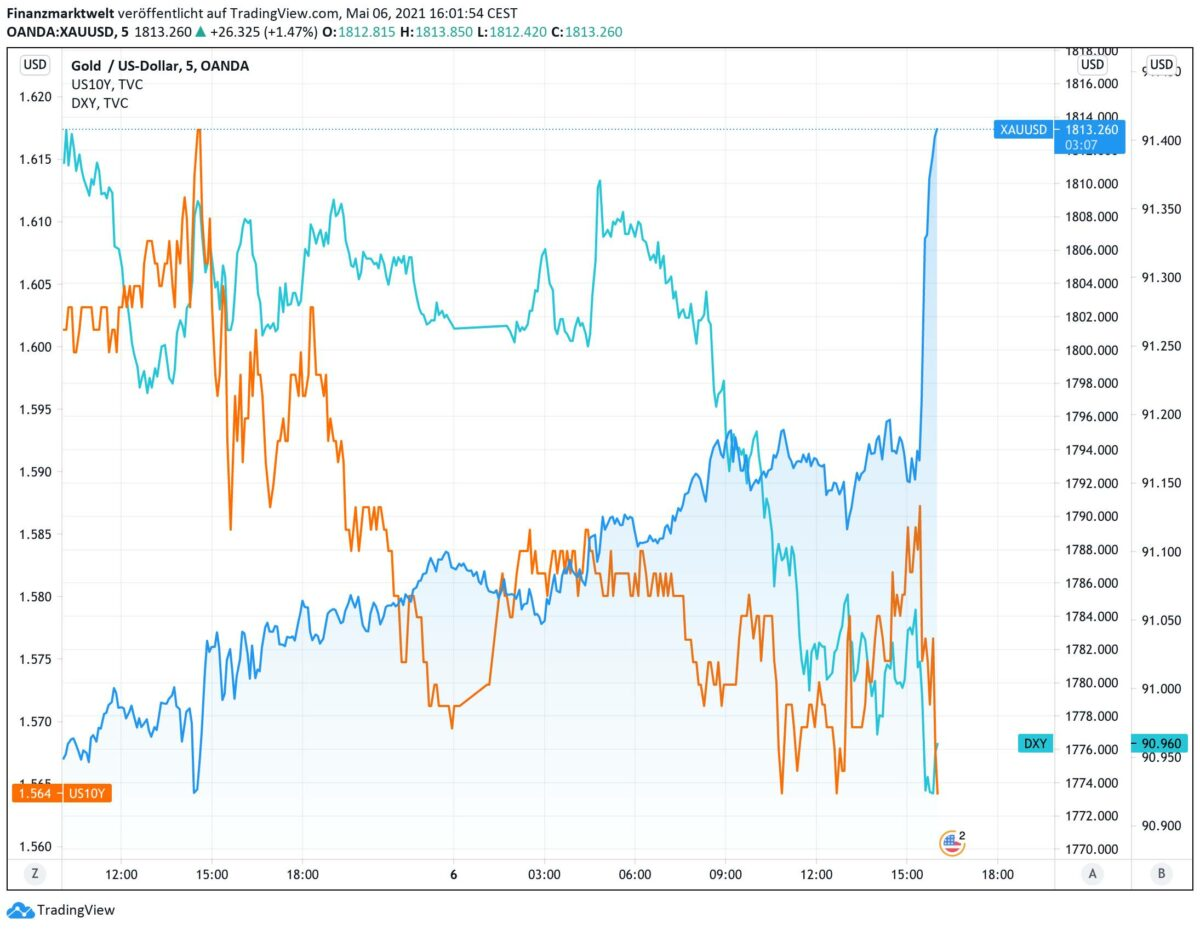 Chart zeigt Goldpreis im Verlauf gegen US-Dollar uns Anleiherendite