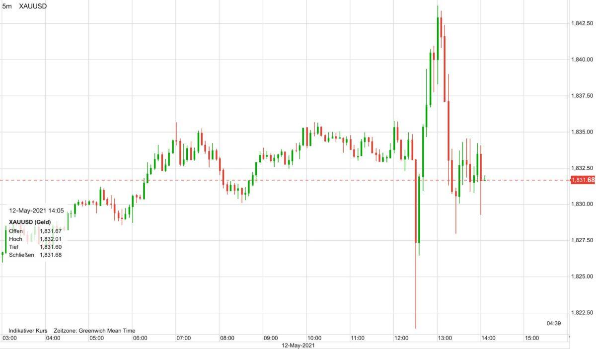 Chart zeigt Auf und Ab im Goldpreis