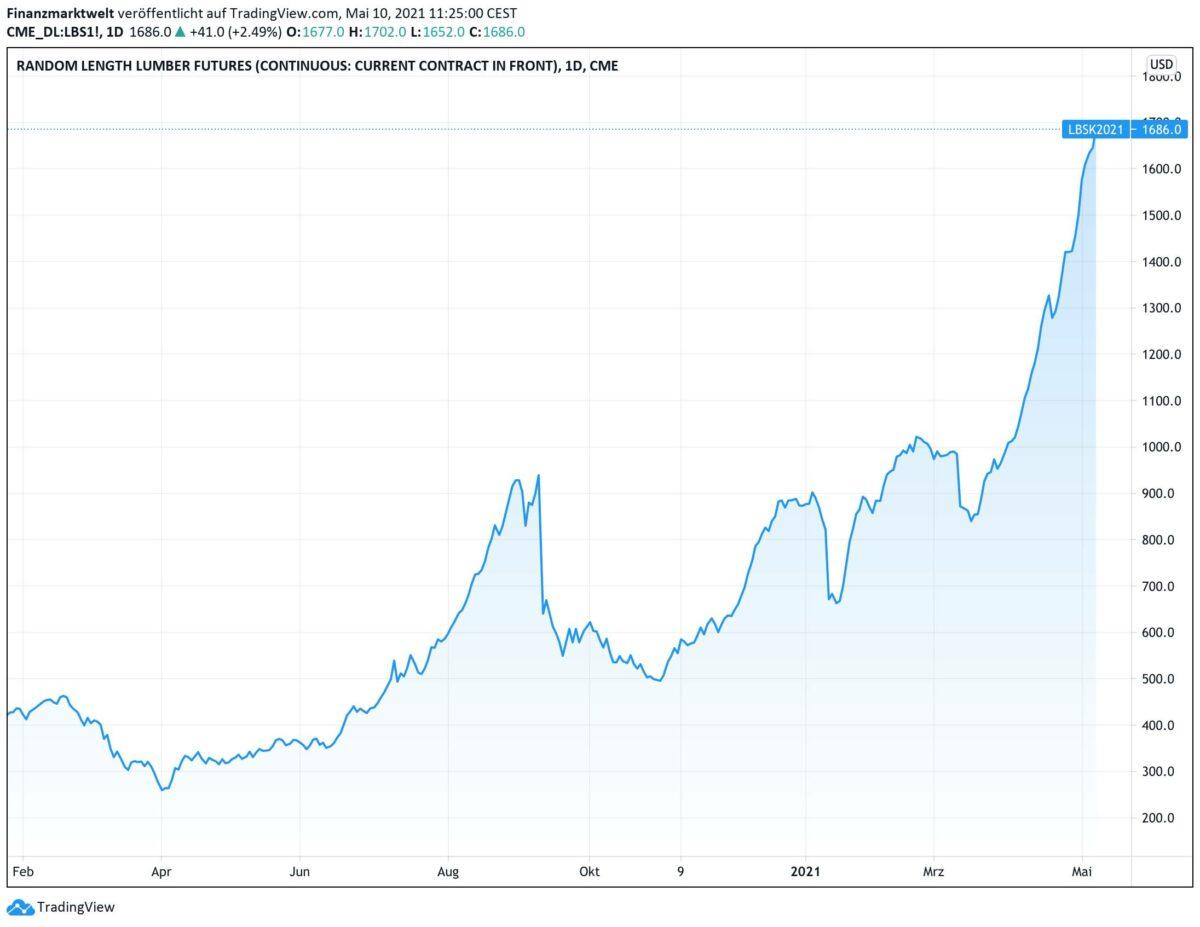 Chart zeigt Preisexplosion für Bauholz seit Februar 2020