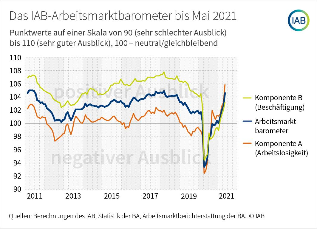 IAB Arbeitsmarktbarometer