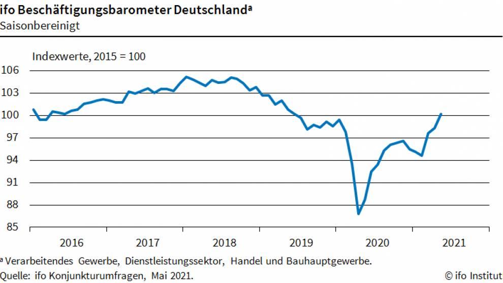ifo Beschäftigungsbarometer für den deutschen Arbeitsmarkt