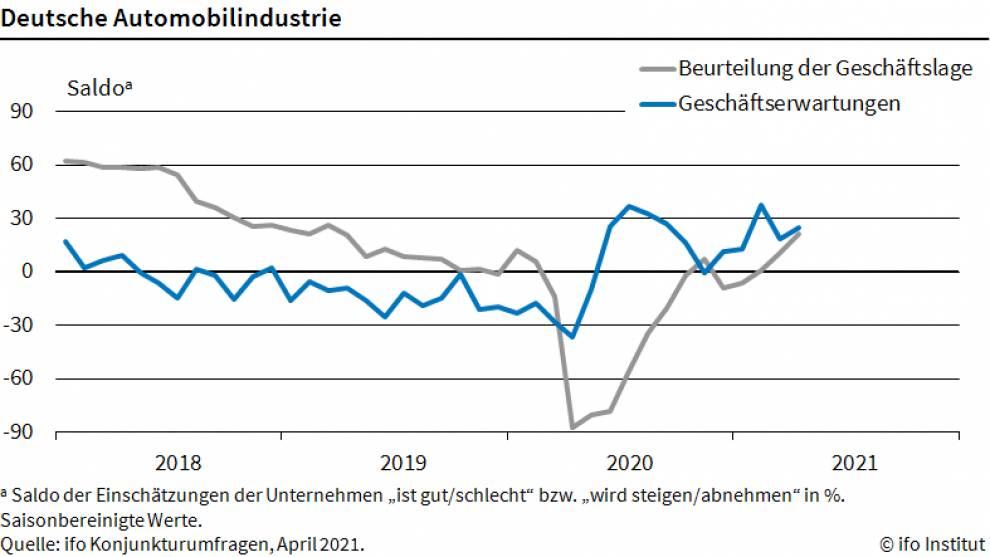 Chart zeigt Lage der Autoindustrie seit dem Jahr 2018