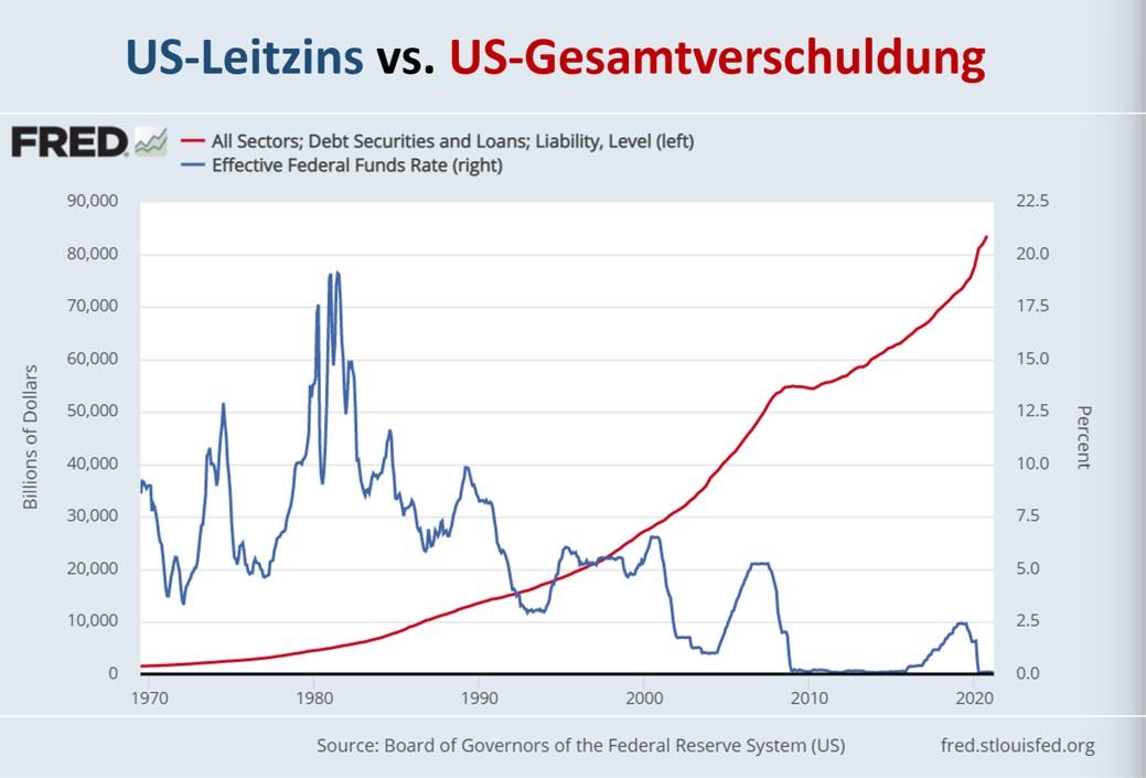 Grafik zeigt US-Leitzins in Relation zur Gesamtverschuldung