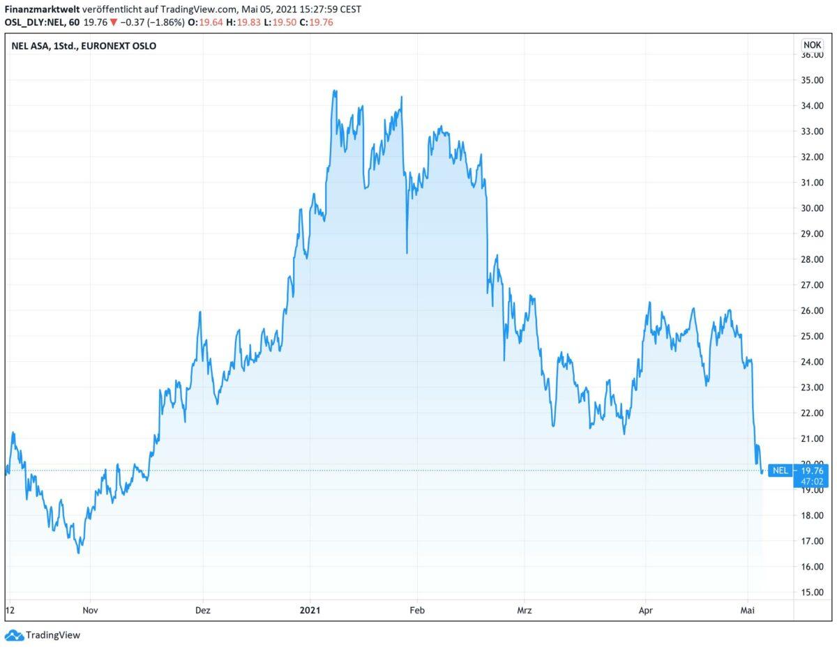 Chart zeigt Kursverlauf der Aktie von Nel ASA seit Oktober 2020