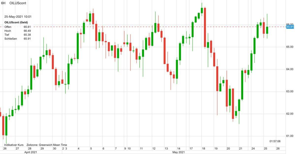 Chart zeigt Ölpreis-Verlauf der letzten 30 Tage