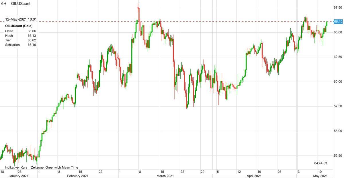 Chart zeigt Ölpreis Kursverlauf seit Januar