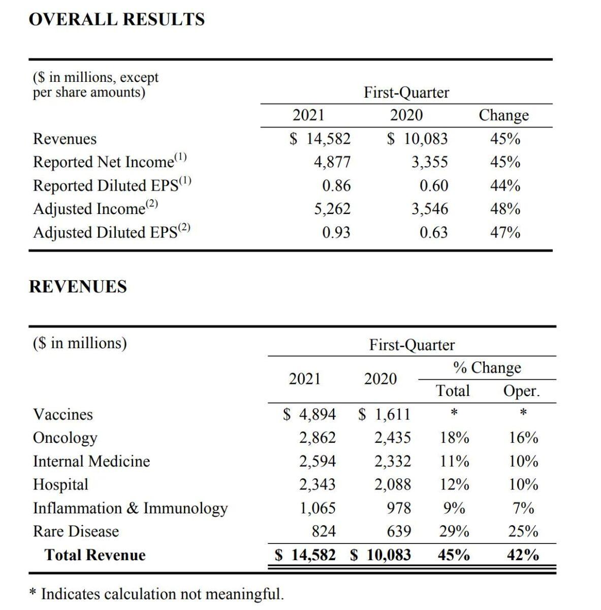 Grafik zeigt Details der Quartalszahlen von Pfizer