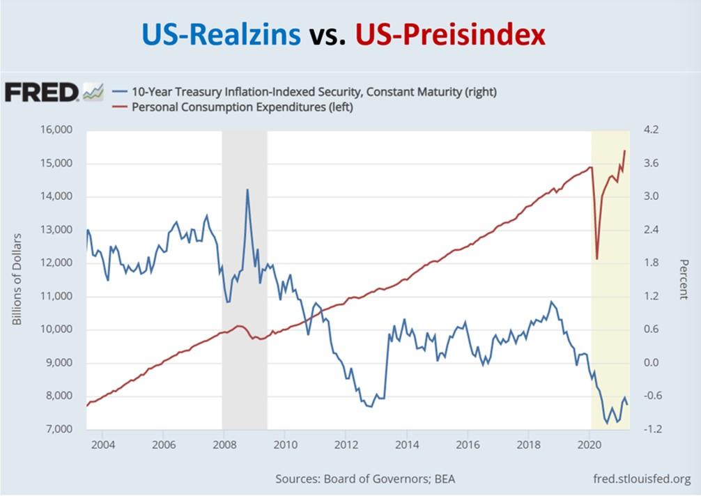 Realzins gegen Preisindex für die USA