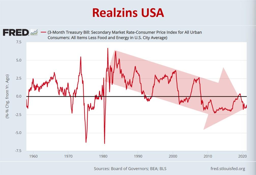 Grafik zeigt Realzins in den USA