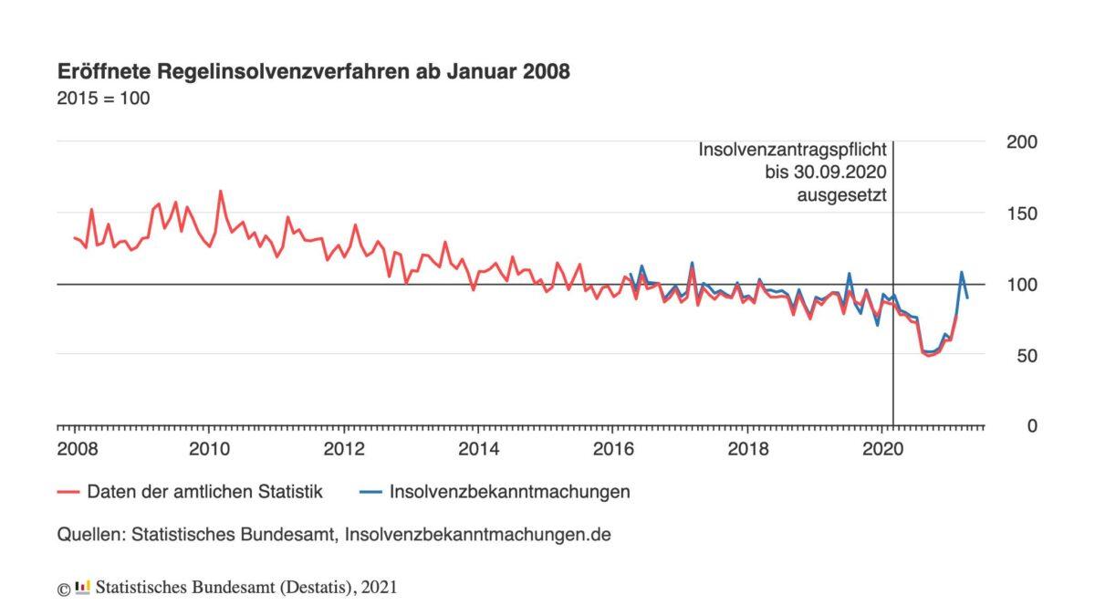 Chart zeigt eröffnete Insolvenzen seit dem Jahr 2008
