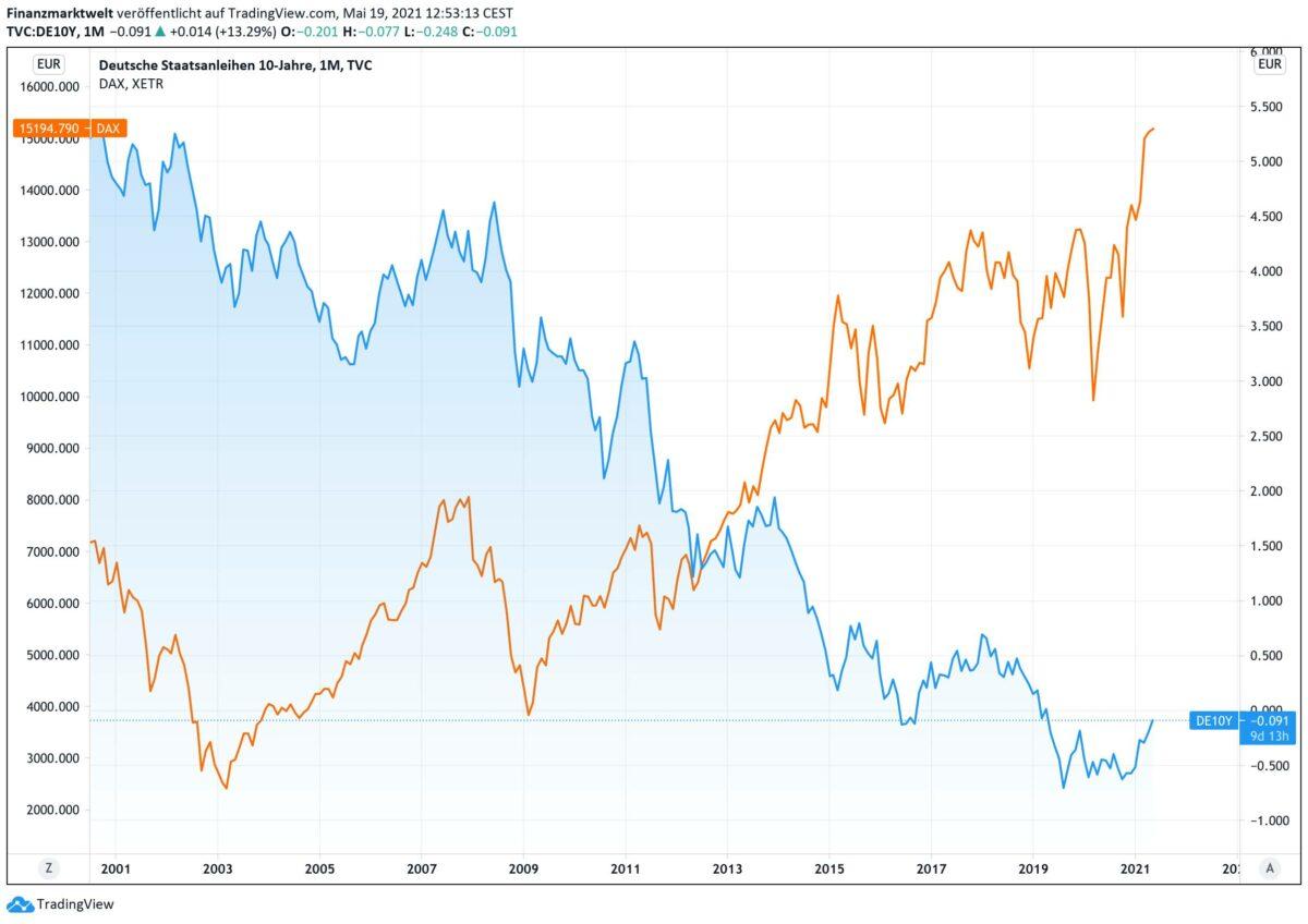 Vergleich von Rendite der Bundesanleihen gegen Dax seit dem Jahr 2000