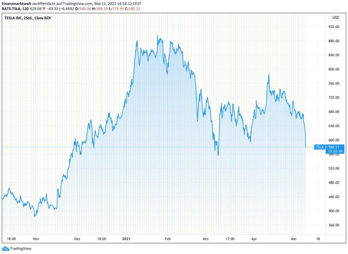 Chart zeigt Verlauf der Tesla-Aktie seit Oktober 2020