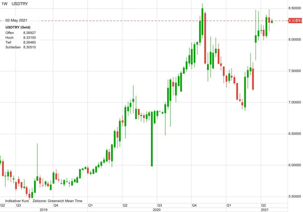 Chart zeigt Verlauf von US-Dollar gegen türkische Lira