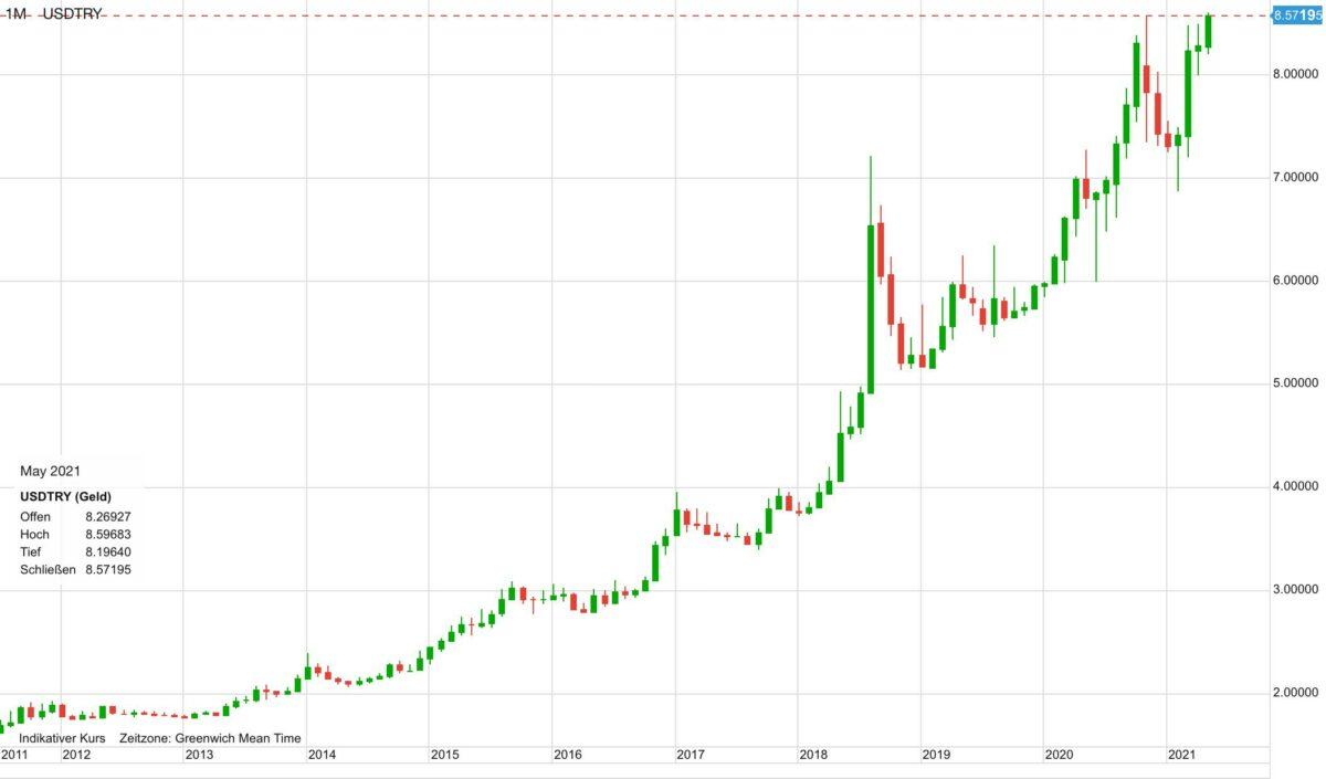 Chart zeigt seit zehn Jahren Verlauf von US-Dollar gegen türkische Lira