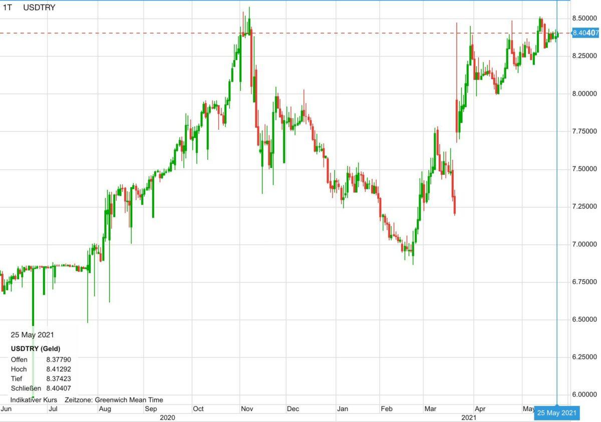 Chart zeigt US-Dollar gegen türkische Lira seit 12 Monaten