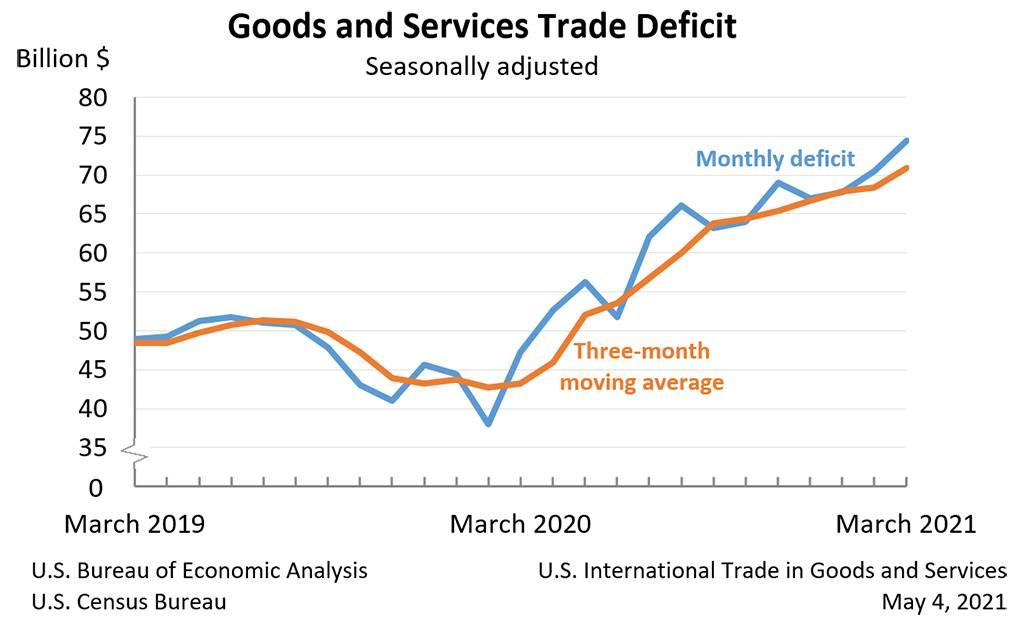 Grafik zeigt US-Handelsbilanz seit März 2019