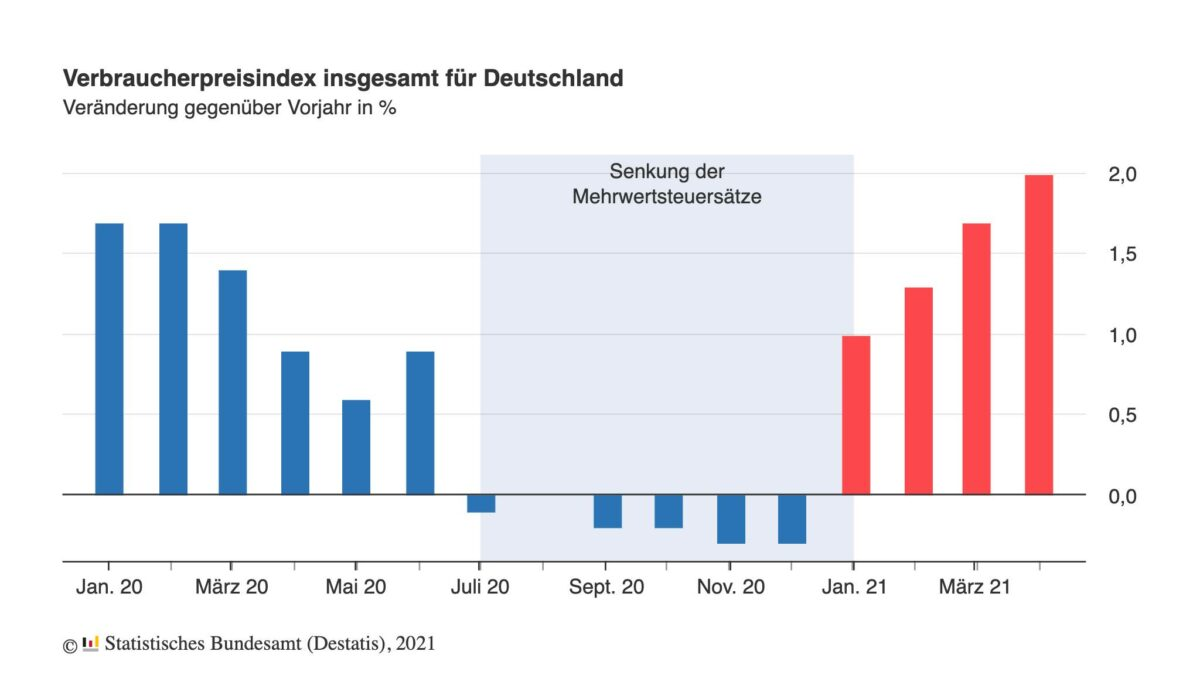 Grafik zeigt Verlauf der Inflation in Deutschland seit Januar 2020