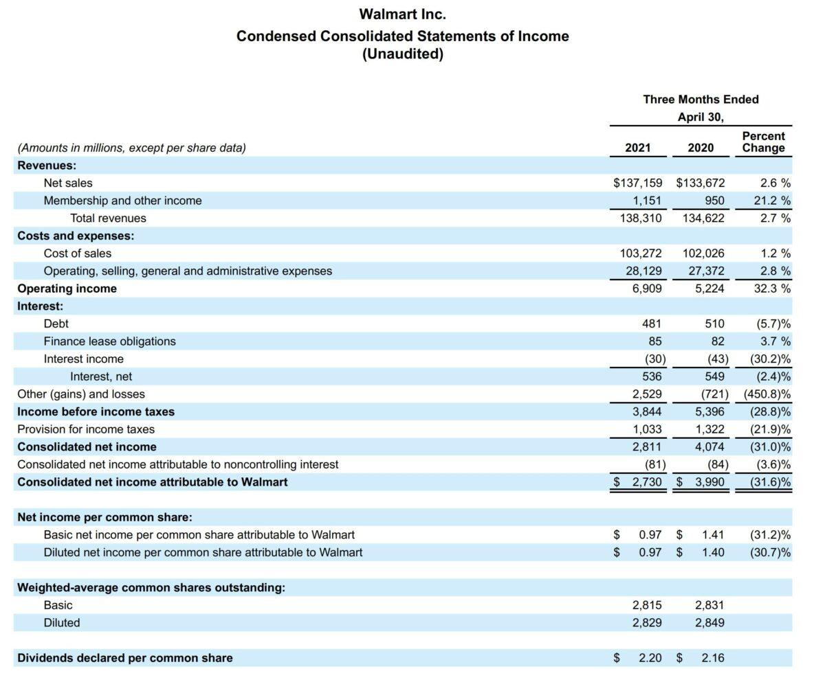 Details zu den Quartalszahlen von Walmart
