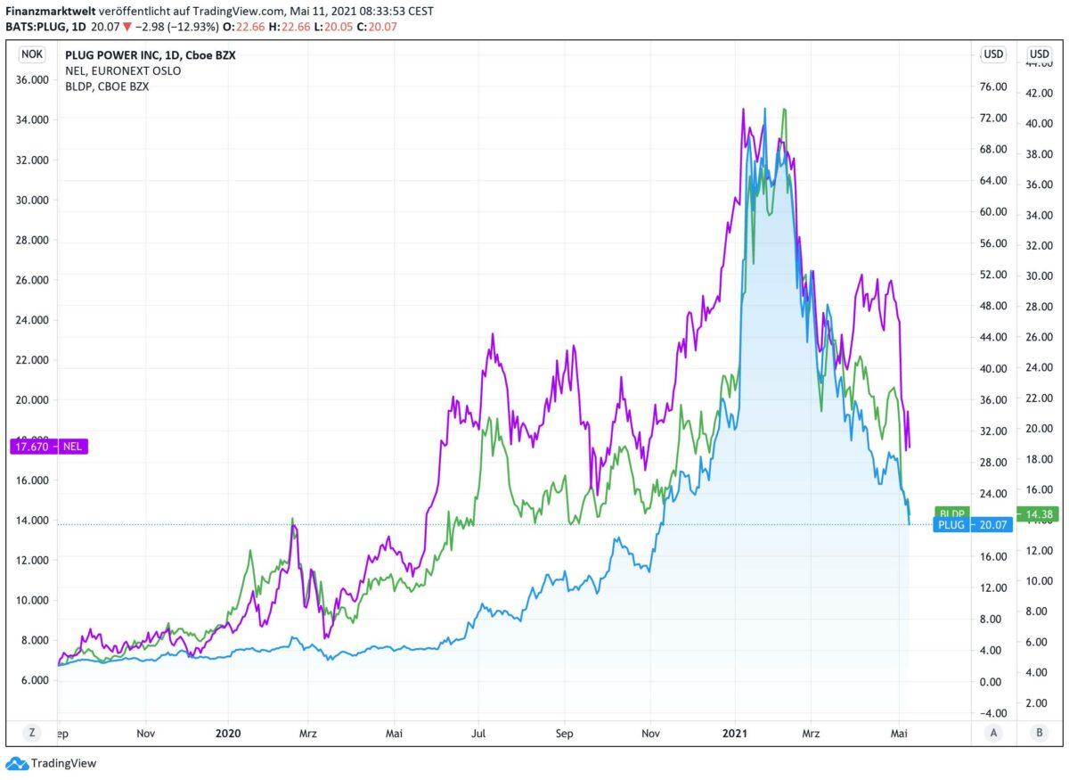 Chart zeigt drei Wasserstoff-Aktien seit Herbst 2019