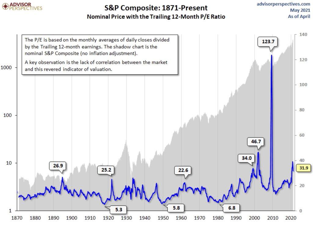 Aktien - das KGV historisch