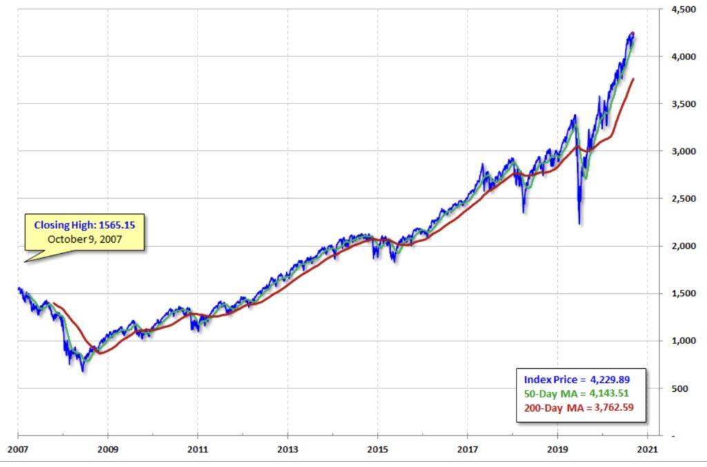 Aktien vor Korrektur? Der S&P 500