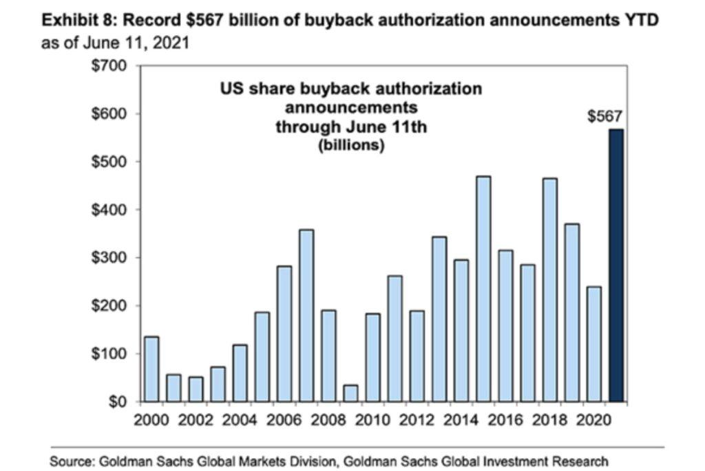 Buybacks - Treiber der Aktienmärkte