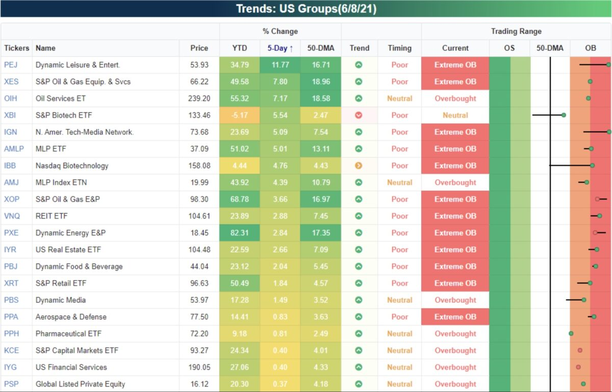 Aktienmärkte ETFs überkauft