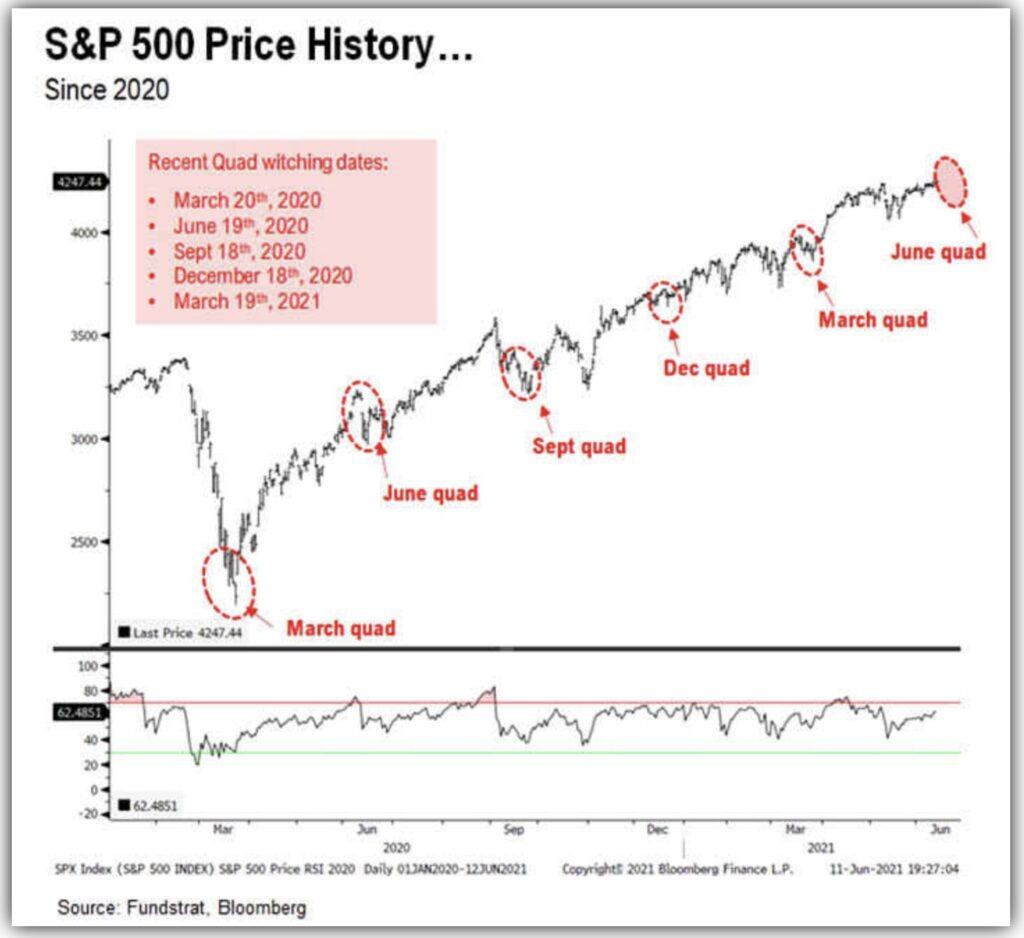 Hexensabbat und Korrekturen der Aktienmärkte