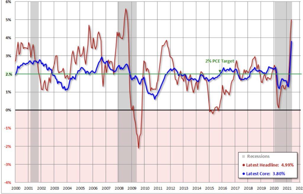 Peak Inflation?