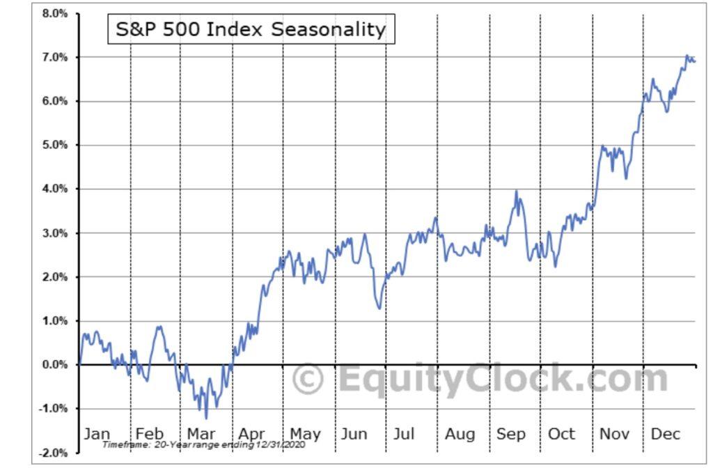 Saisonalität S&P 500