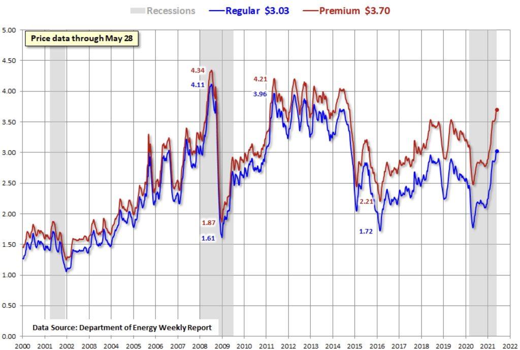 Die Preise für Benzin in den USA