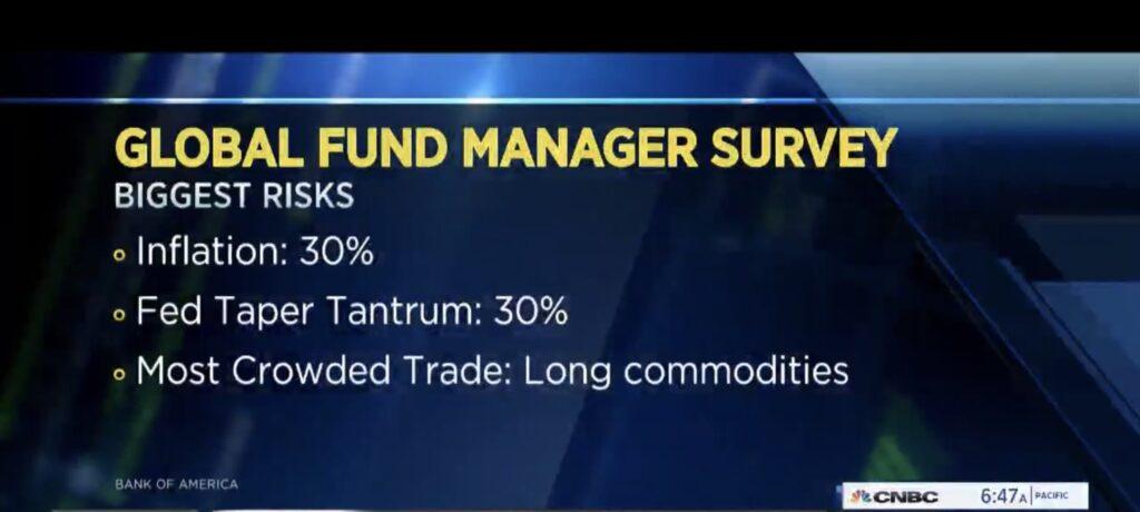 Bank of America Survey
