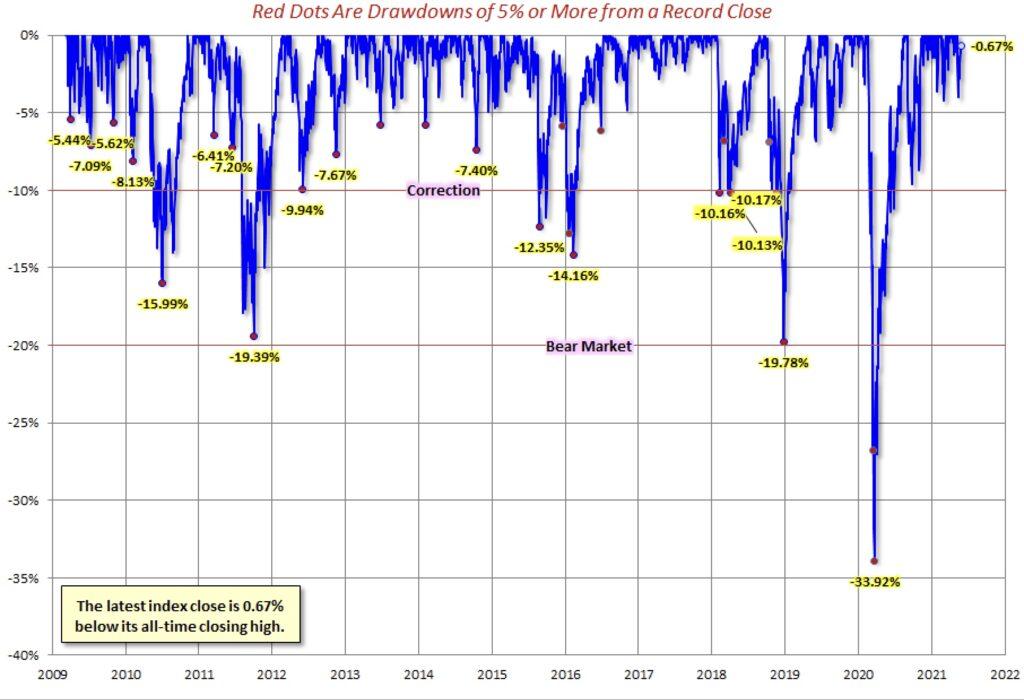 Korrekturen der Börse seit Finanzkrise