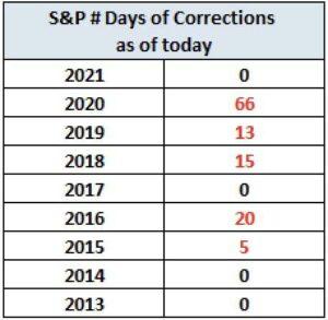 Korrekturen an der Börse