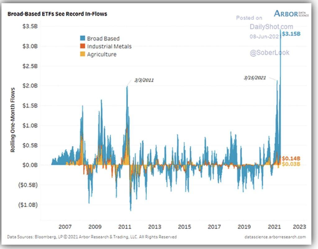 Börse und Money Flow