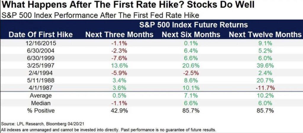 Börse und Zinsanhebungen