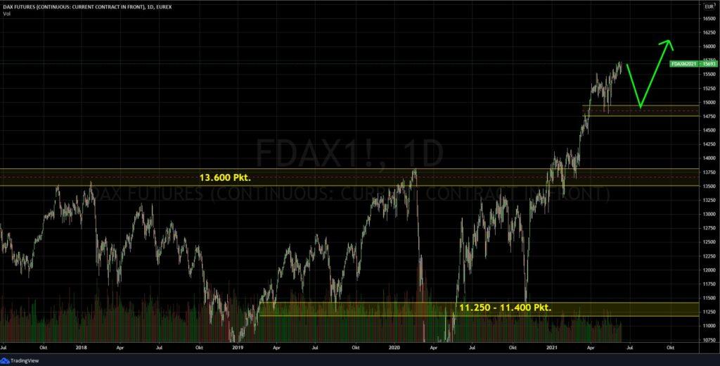 Börse - der Dax