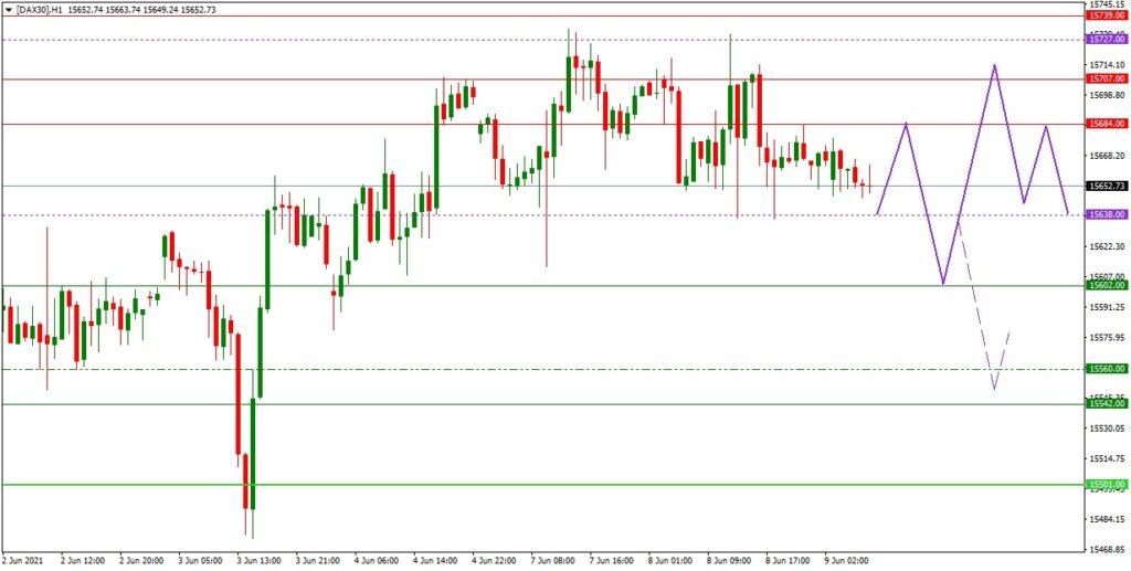 Dax daily: Tagesausblick 09.06. (H1) - warten auf die US-Verbraucherpreise und EZB