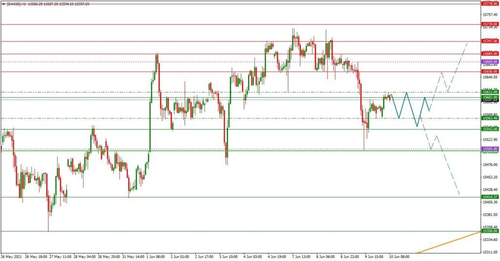 Dax daily: Tagesausblick 10.06. (H1) - EZB und Verbraucherpreise als Impulsgeber