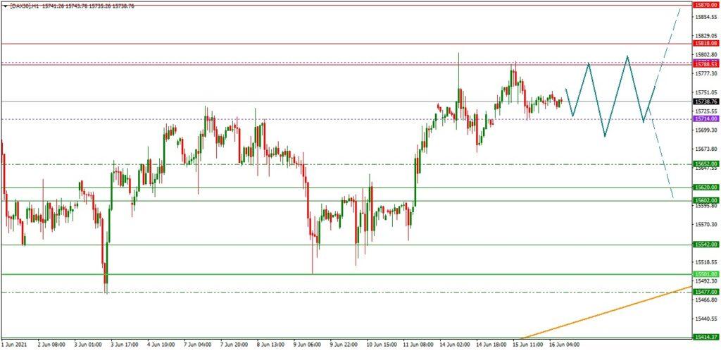 Dax daily: Ausblick 16.06. (H1) - Fed-Event als Impulsgeber