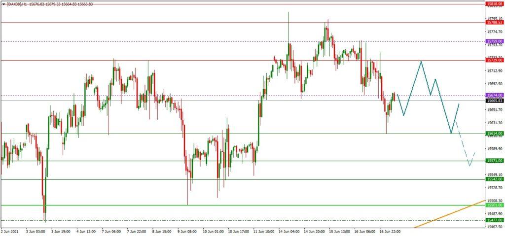 Dax daily: Tagesausblick 17.06. (H1) - Konsolidierung nach der Fed
