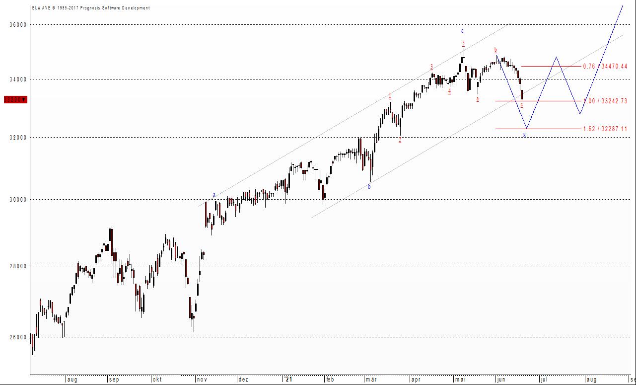Der Dow Jones