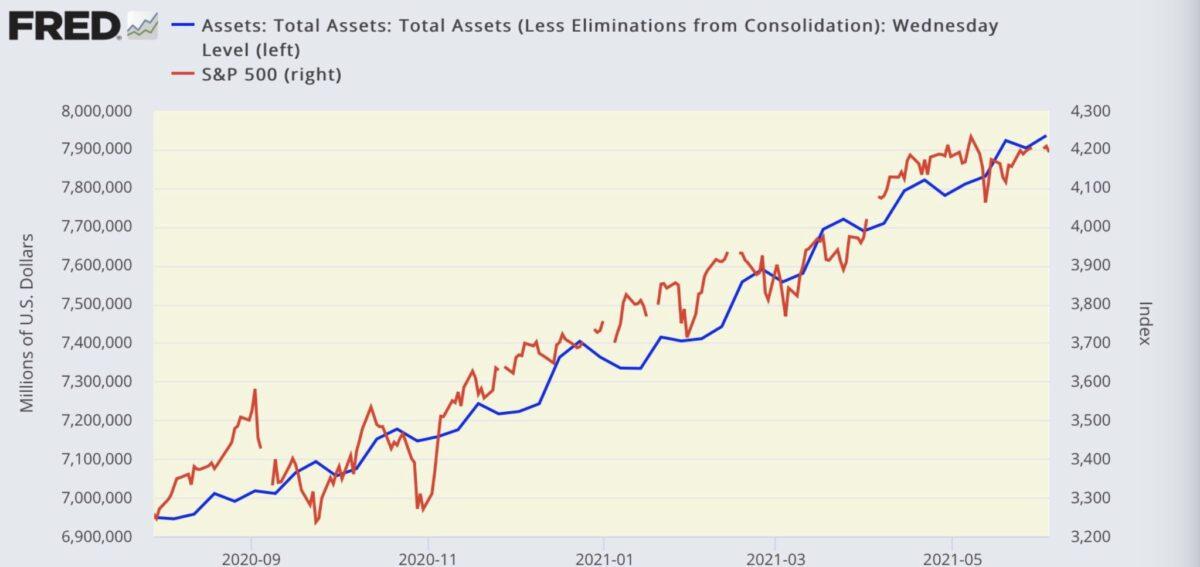 Die Fed-Bilanz und der S&P 500