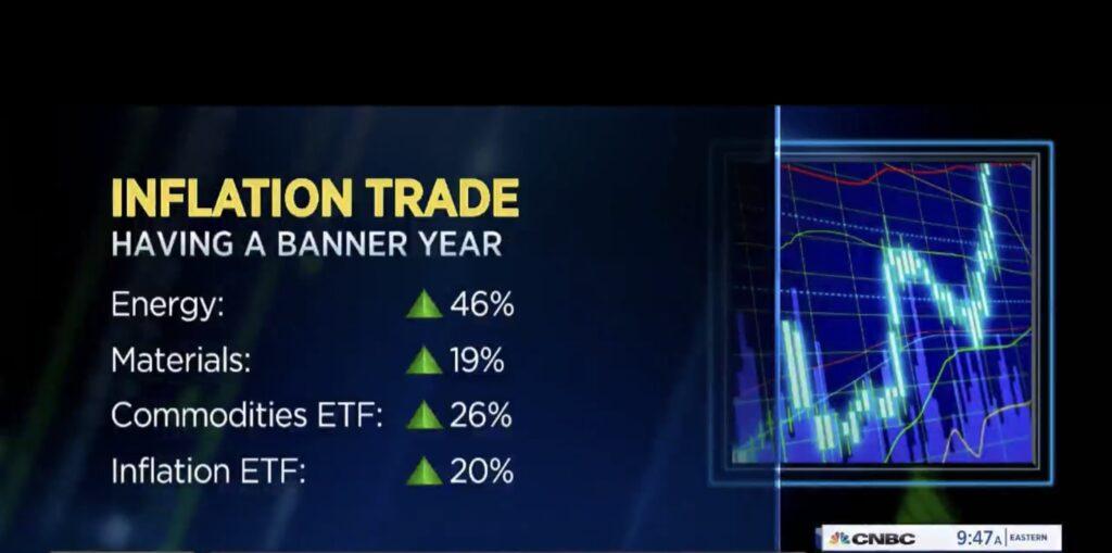 Die Fed und der Inflation Trade