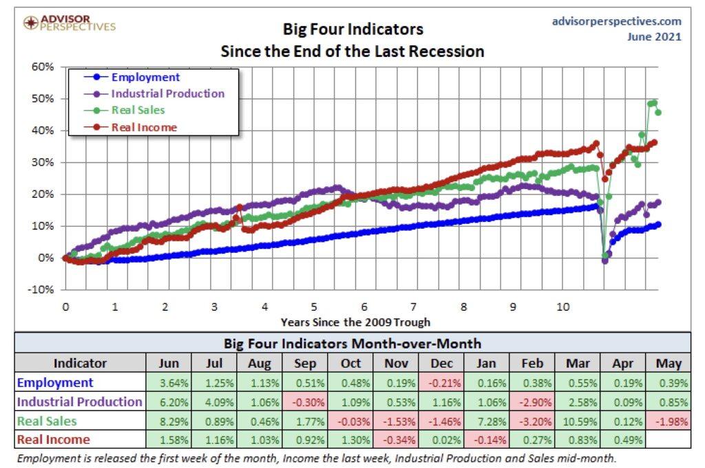 Sektoren der US-Wirtschaft