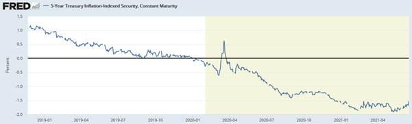 Fed und Realzins