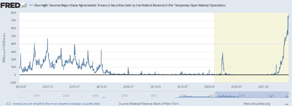 Die Fed und Reverse Repos