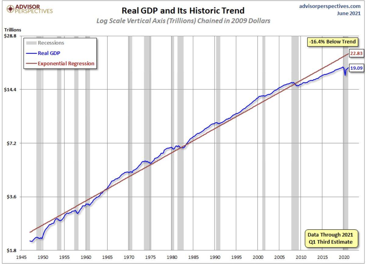 Die Fed und die US-Wirtschaft