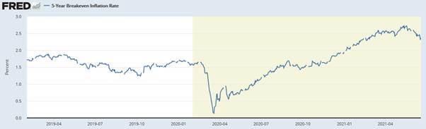 Fed und Inflationserwartungen